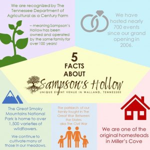 5 Facts About Sampson's Hollow